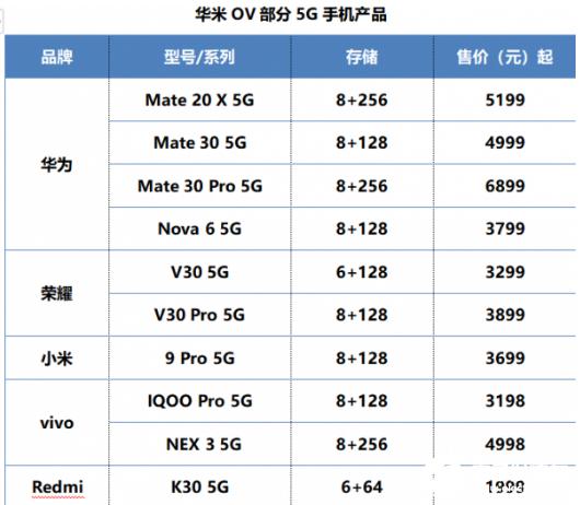 新一轮的5G手机上市热潮拉开 各大巨头之间竞争异常激烈