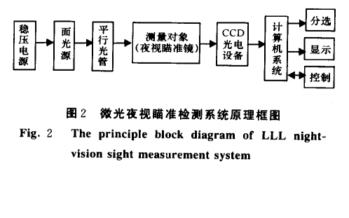 CCD在微光夜视瞄准镜检测系统中有怎么样的应用详细资料说明
