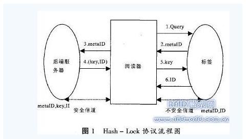 輕量級RFID協議是怎樣的