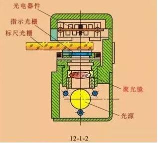 详细解析光栅传感器的结构及工作原理