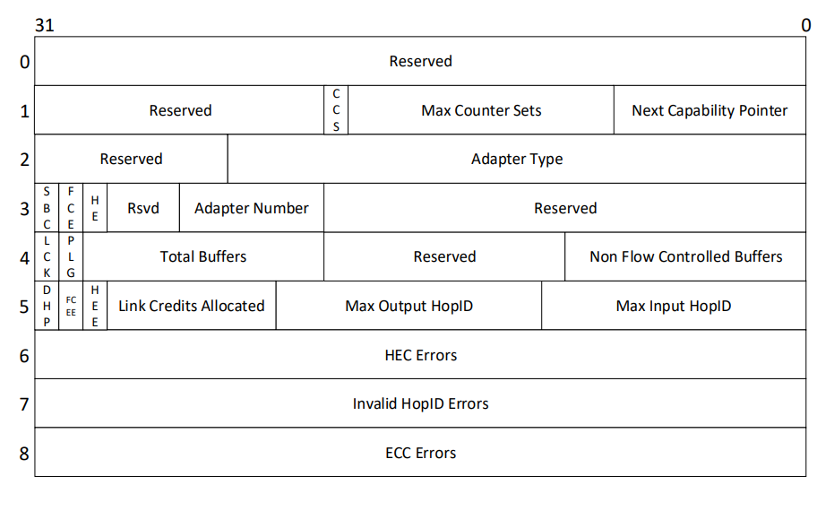 通用串行总线USB的规范详细资料说明