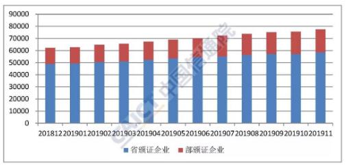 國內增值電信業務許可情況全面分析