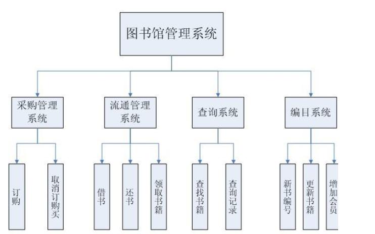 使用LabVIEW設計的智能圖書館管理系統