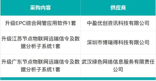 中国电信公布了2019年升级EPC综合网管应用的采购供应商