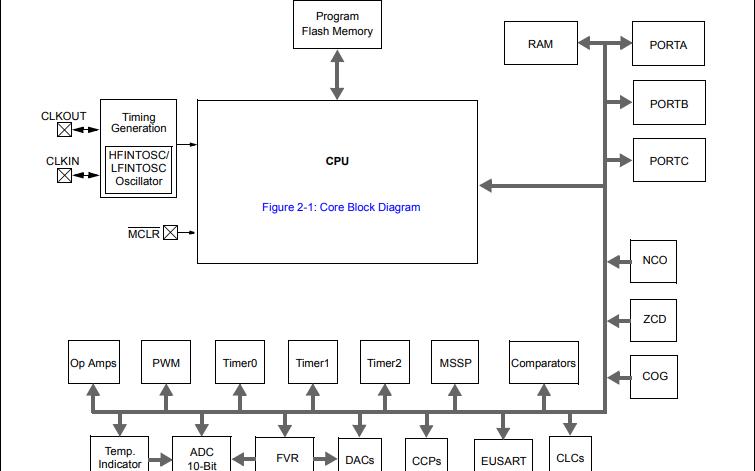 PIC16F1717和PIC16F1718智能模擬Flash微控制器的數據手冊免費下載