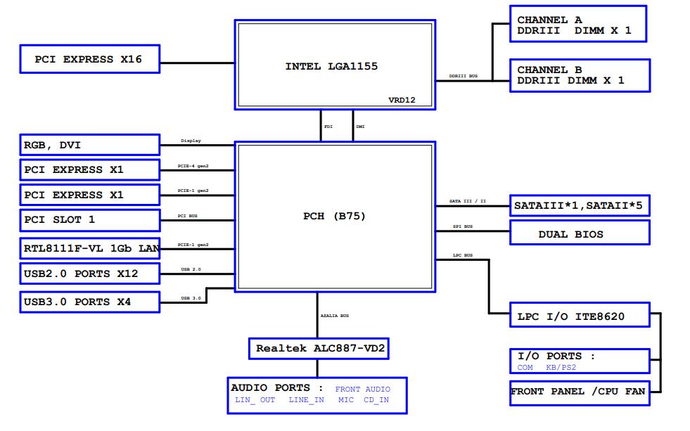 技嘉主板B75M-D3V的电路原理图合集免费下载