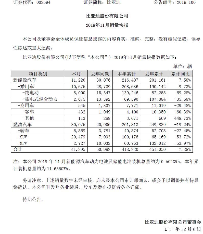 比亚迪11月销量快报:新能源汽车同比下滑62.7%