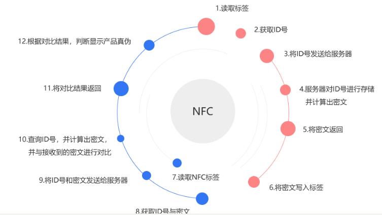 nfc技术可以解决哪一些问题