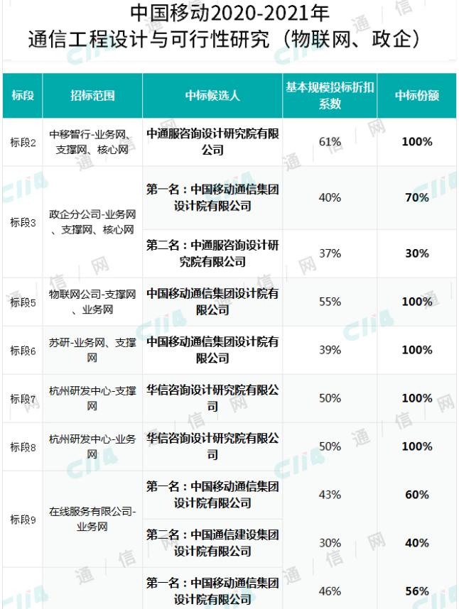 中国移动公布了2020-2021年通信工程设计集采中标候选人结果