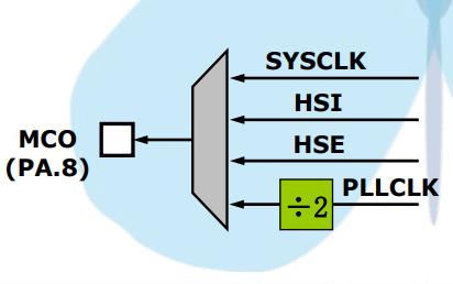 STM32F10x单片机的常见应用解析
