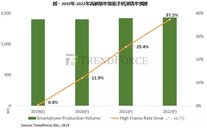目前大尺寸面板市場因供過于求問題嚴重 但不排除2020年上半年大尺寸DDI再次出現供應吃緊