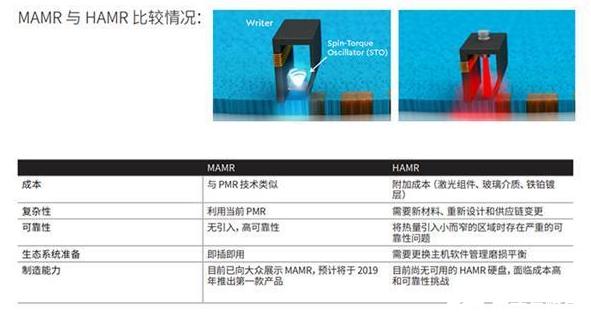 18TB、28TB硬盘配备EPMR技术只是过渡 机械硬盘的未来还尚未可知