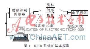 基于μ-Chip芯片RFID防伪票是如何实现的