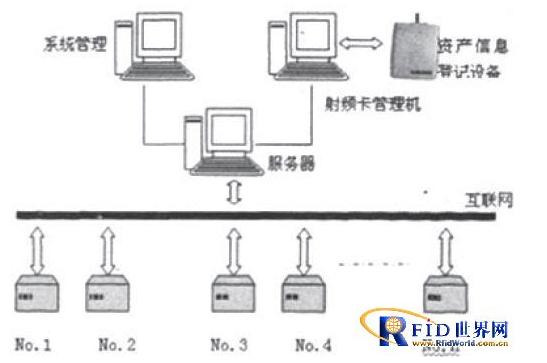 如何利用rfid技术来构建一个物联网管理设备
