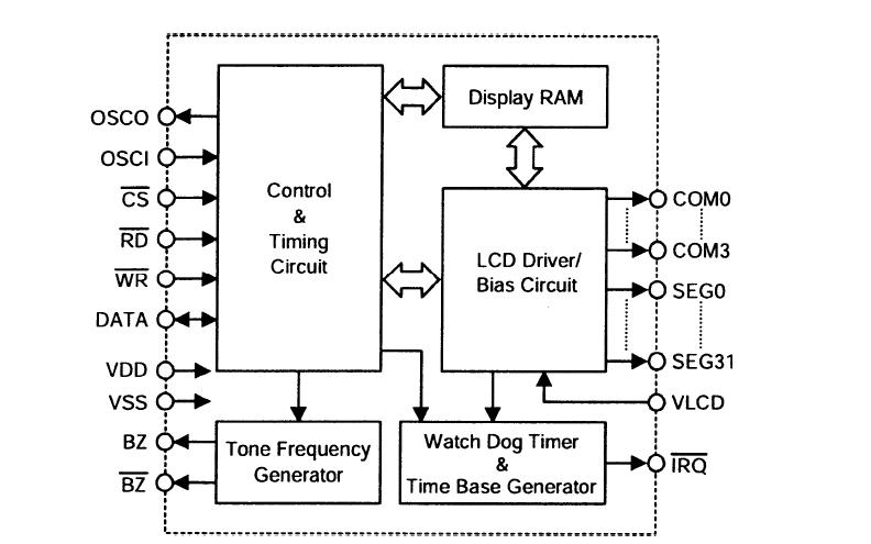 HT1621 LCD驱动器的数据手册免费下载