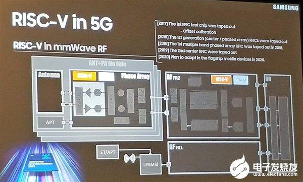 三星宣布5G毫米波射频IC将使用RISC-V