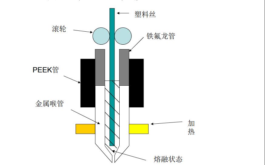 FDM技術相關理論及實驗的詳細資料說明