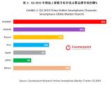 2020年线上市场和5G爆发将成市场反弹增长的两大主驱动力