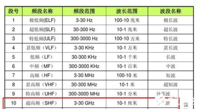 不支持毫米波就不是真5G?高通为什么这么怼华为