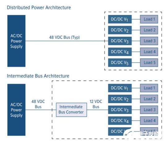 FPGA器件的负载点挑战怎么解决 选择电源模块有...