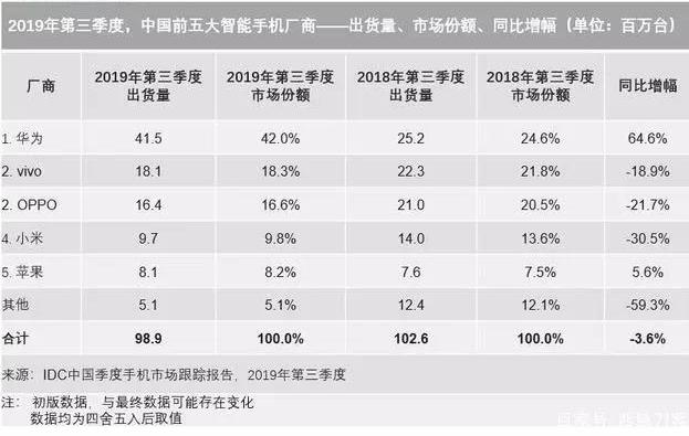 2019年1-10月国内手机市场总体出货量为3.23亿部同比下降5.8%