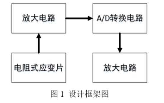 使用電阻應變片式傳感器設計電子秤的詳細資料說明