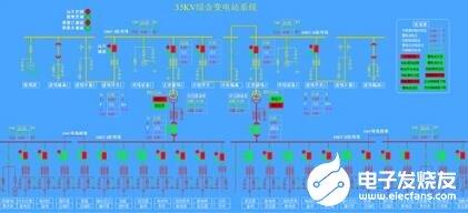 綜合自動化站系統異常處理的方法
