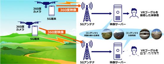 KDDI无人机5G实时传送到VR头显实验成功完成