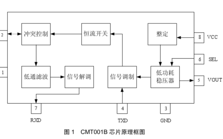 CMT100B总线从站通信接口芯片的数据手册免费下载