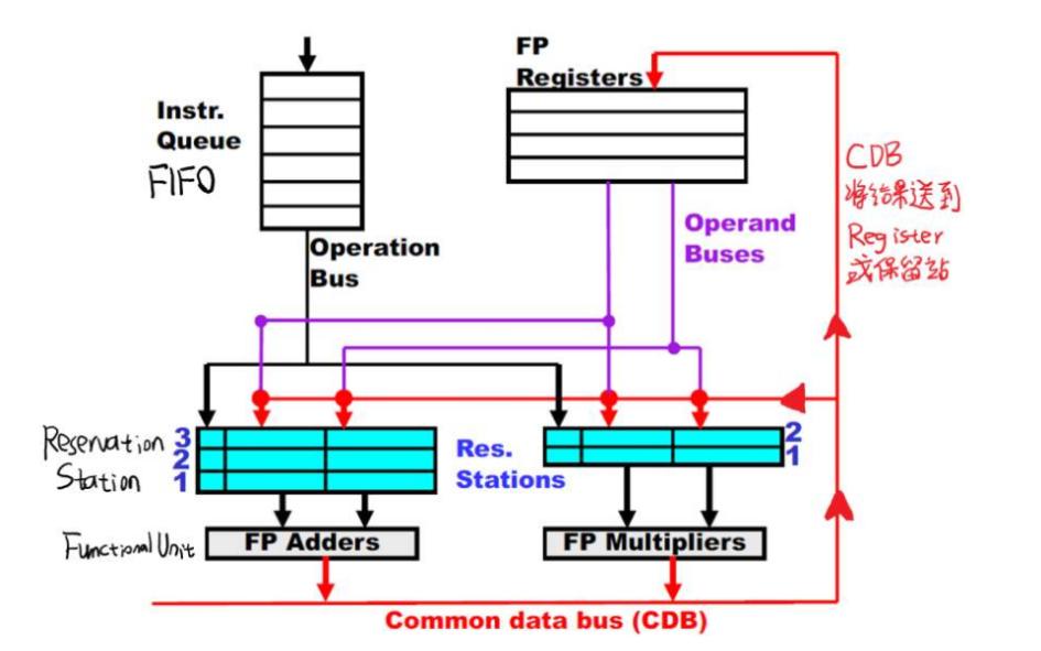 使用Tomasulo算法实现循环展开和指令调度的示例详细说明
