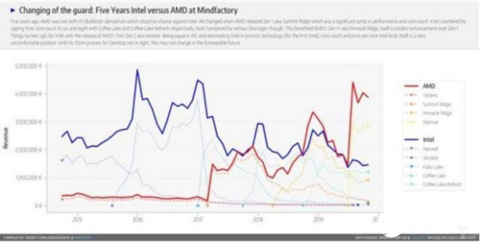 英特尔斥巨资买AI然后卖奔腾 却难以重回辉煌