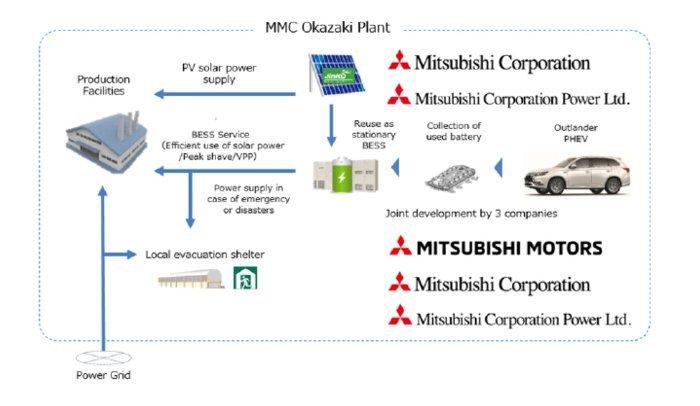 三菱将部署废旧电动汽车电池,能否实现有效二次利用