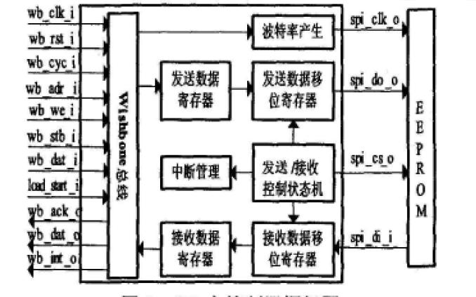 如何设计EEPROM应用的SPI主控制器设计与实现论文
