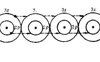对半导体和导体导电机理的浅析