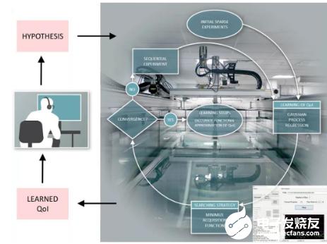 机器人实验室的无人化 是未来发展的新方向