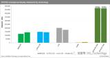 Q3全球智能手机面板出货同比下降2%