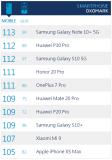 三星Galaxy Note10+夺得全球手机相机评测榜第一