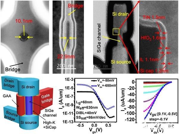 新型垂直纳米环栅晶体管,或是2nm及以下工艺的备选