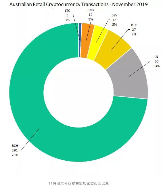 澳大利亚零售业务的加密货币支出数量分析