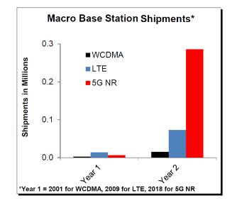 2019年第三季度全球移动无线接入网络市场份额报告分析