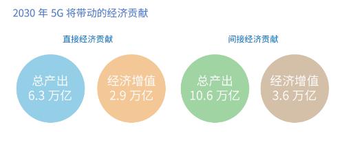 5G会将我国数字经济发展提升到一个新的高度