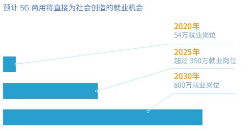 5G将催生出多个新型信息服务岗位