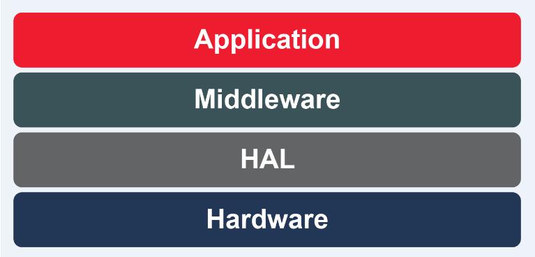 嵌入式系統設計的復雜性如何來抑制