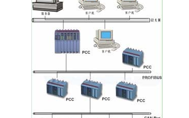PCC與PLC可編程序控制器有什么區別