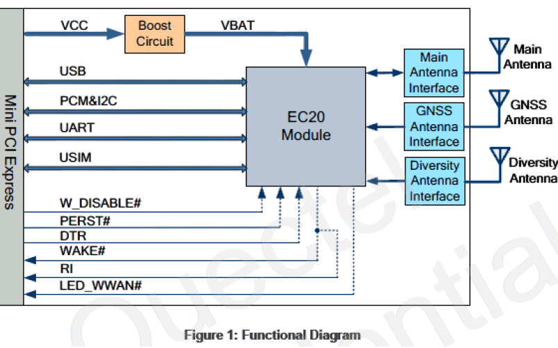i.MX6UL開發板4G通信模塊的移植與使用手冊免費下載