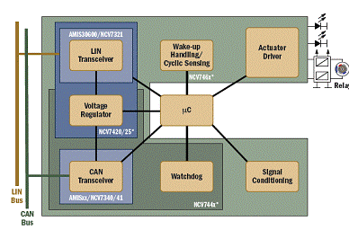 车载串行网络系统是哪一种通信