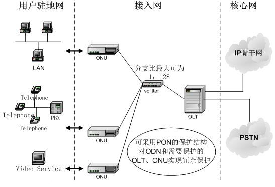 POL园区网存在的基本特点及中兴通讯创新POL技...