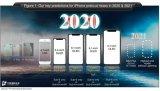 iPhone 2020产品线渲染图公布 刘海亮眼