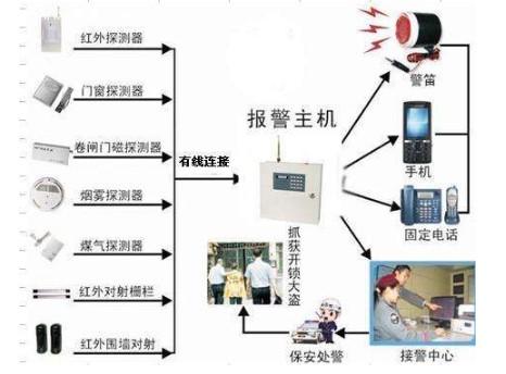 防盜報警系統的電話聯網報警的重要性和必配性分析