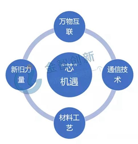 5G芯片领域机遇与挑战并存 加大产品和技术的布局力度非常重要